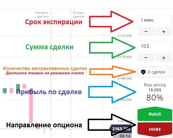 бинарные опционы XCritical