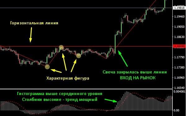 Стратегия Лестница На Бинарных Опционах